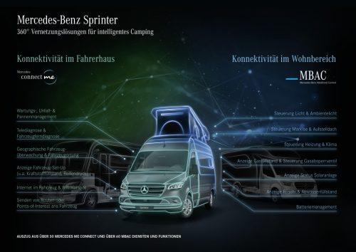 Mercedes-Benz on the mobile leisure road to successat 2019 Caravan Salon Düsseldorf